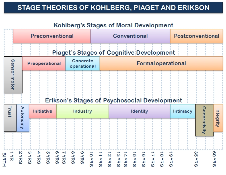 freud vs erikson development