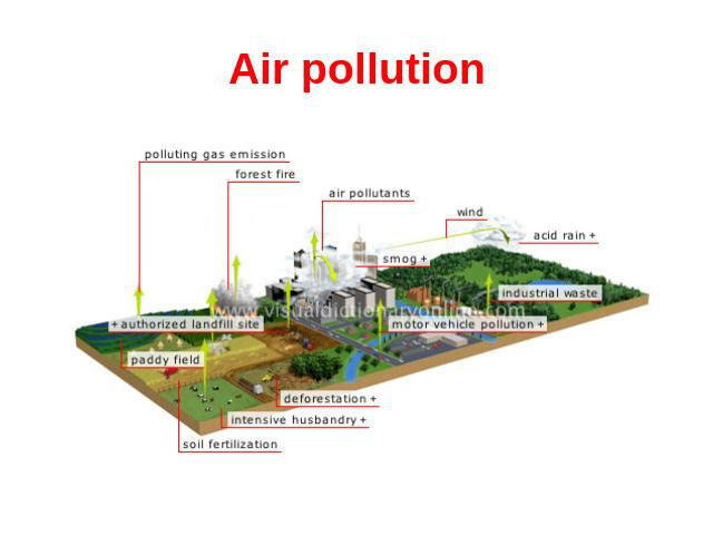 air pollution research paper includes introduction air pol