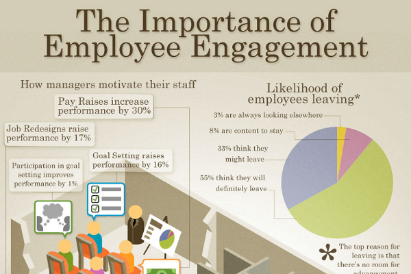 effect of employee engagement on performance