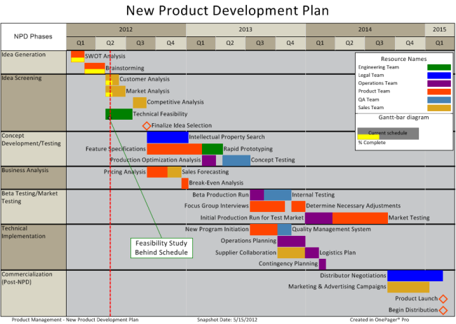 Quotes About New Product Development 25