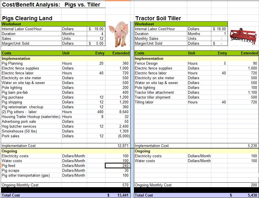 Doc540338 Cost Analysis Template Cost Benefit Analysis – Cost Savings Analysis Template