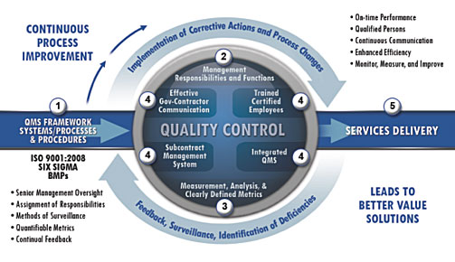 continuous improvement vs quality control Continuous improvement is an ongoing effort to improve the quality of products,  services or  (pdca) cycle, six sigma, lean, and total quality management.