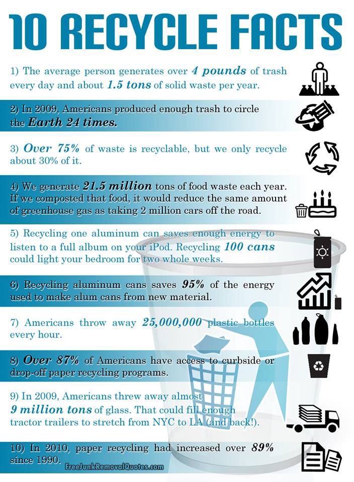 recycling paper facts