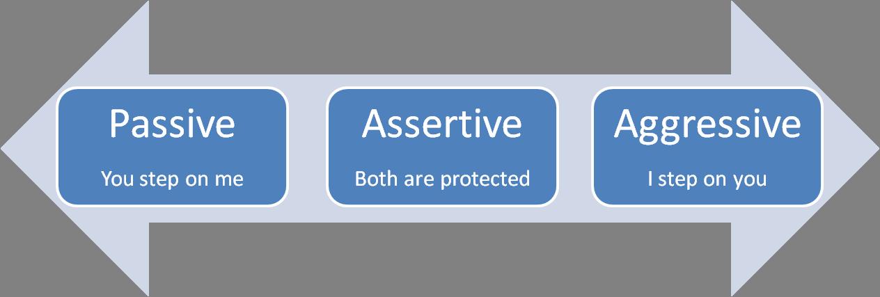 being assertive essay