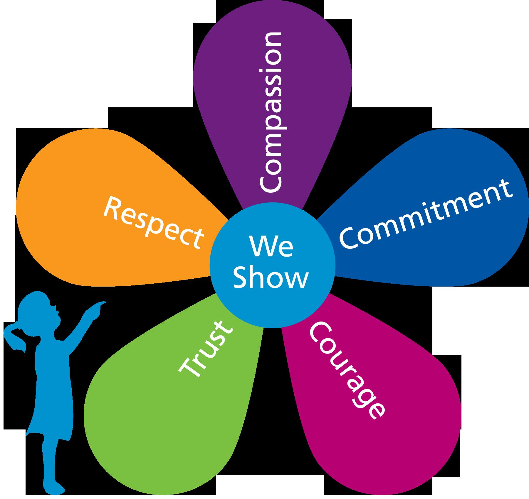 human values in children