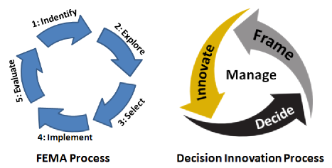 decision making the power of analytics essay