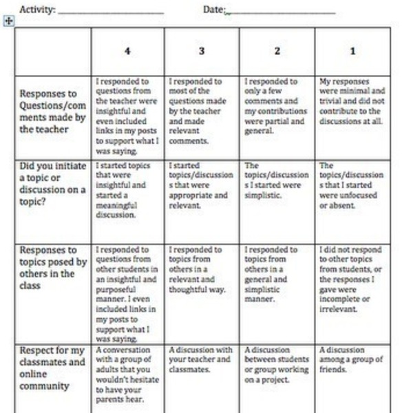 thesis rubric high school Masuk high school: research paper rubric content exceeds standard meets standard near standard below standard focus thesis demonstrates original thinking and is well developed (clear & arguable).