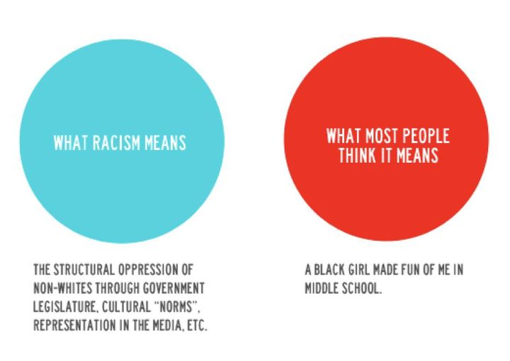 racism is wrong essay