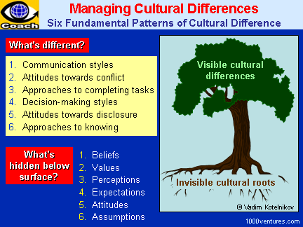 how cultures influence the difference between Read this essay on how cultural differences influence negotiations and negotiating behaviour come browse our large digital warehouse of free sample essays the purpose: this bachelor thesis will examine the differences between the swedishchinese business culture and how the cultural.