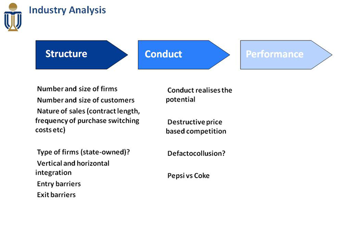 structure conduct performance model