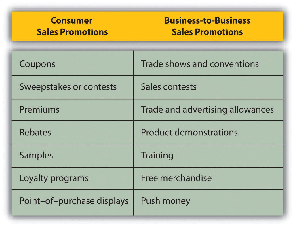Promotion examples