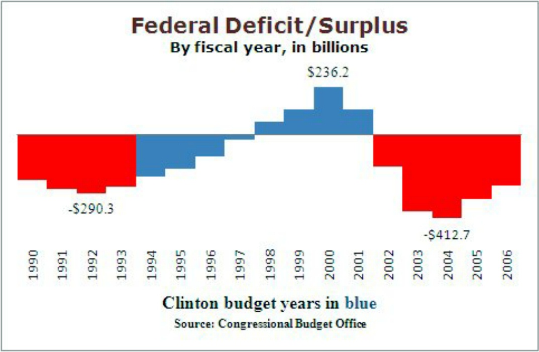 a look at the idea behind the us governments balanced budget to cut back on deficit An update on state budget implementing a balanced approach to addressing their budget as the time limit for that assistance is cut back to.