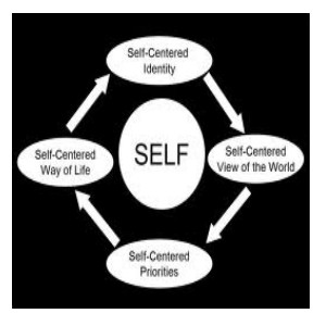 centered teens Self