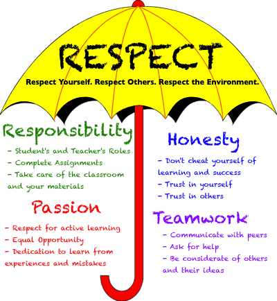 responsibilities of the teacher professional boundaries Redefining the role of the teacher: it's a multifaceted profession a closer look at what being an educator really means new professional responsibilities.