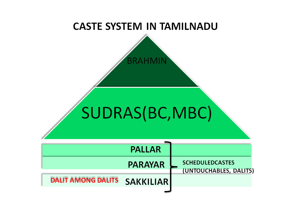 kaste system india