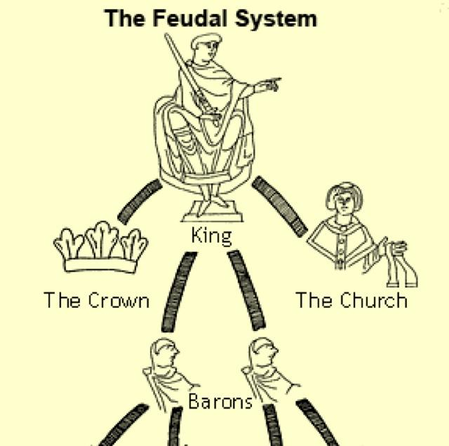 the characteristics of the feudal system in the middle ages The feudal system in western europe developed after the fall of rome and repeated invasions by germanic tribes what was the primary characteristic of feudal society in medieval europe.