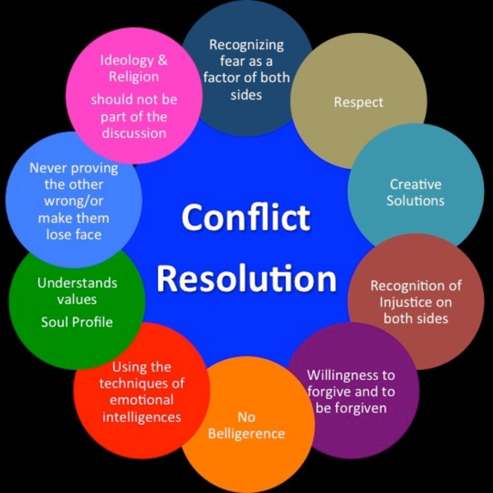 Quotes About Conflict Resolution (54 Quotes