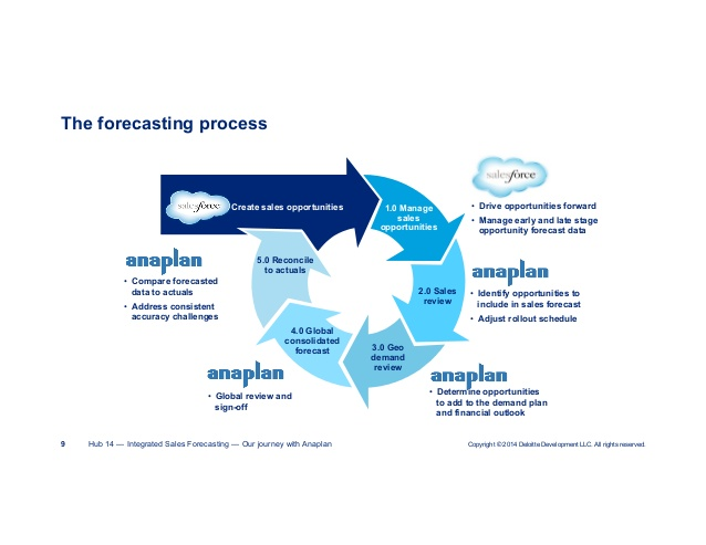 the business forecasting process Budgets and forecasts financial forecasts assist you to meet your business goals they are a future prediction of your business finances, as compared with statements, which provide details of actual results or progress.