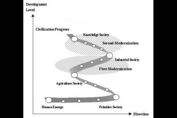 future of modernization 3 essay The economic growth and future 26 industrialization and modernization 14 27 natural resources 15 3 if you are the original writer of this essay and no.