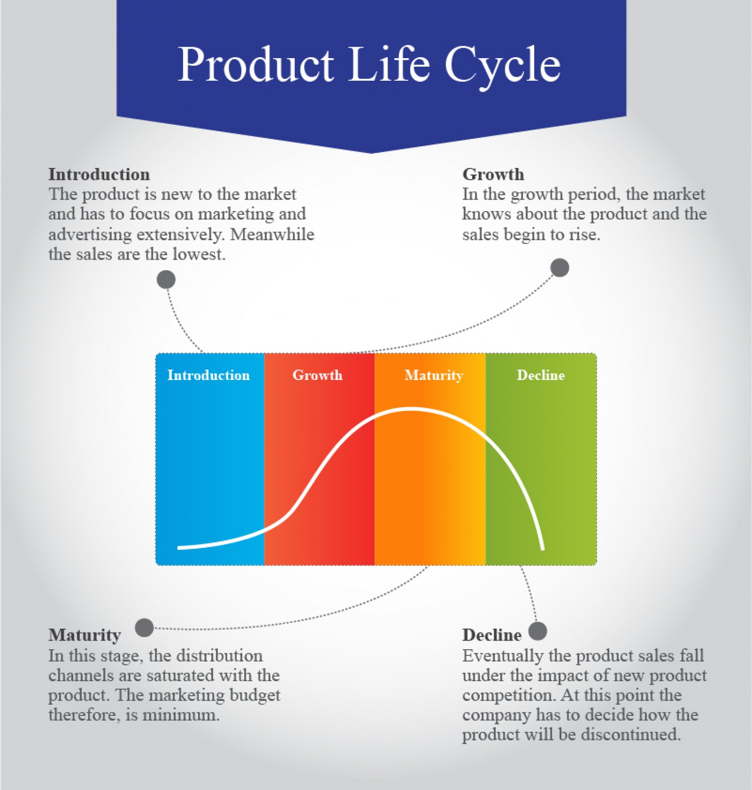an analysis of the position of the cd in product life cycle in the music industry and the effects of Their product mix includes roasted industry overview and analysis: starbucks primarily operates and competes in the industry life cycle and market share.