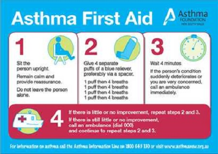 Treating Asthma In The Emergency Room