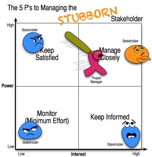stakeholder analysis for apple inc