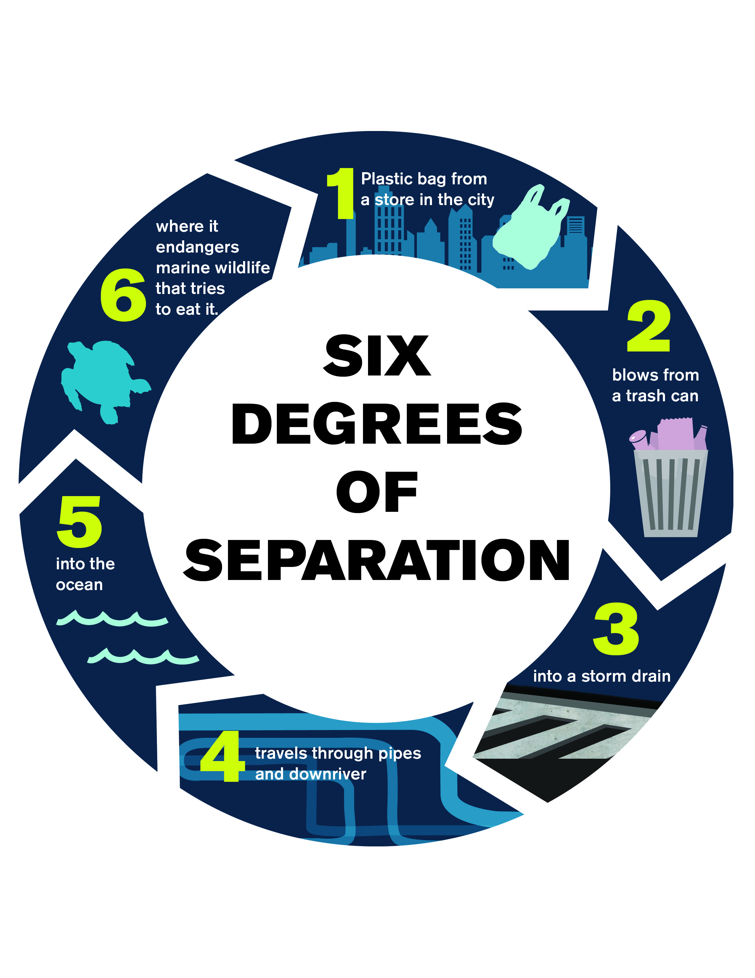 6 degrees of separation essay Six degrees of separation by john guare i read somewhere that everybody on this planet is separated by only six other people six degrees of separation.