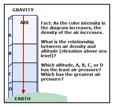 what is the relationship between air pressure and gravity