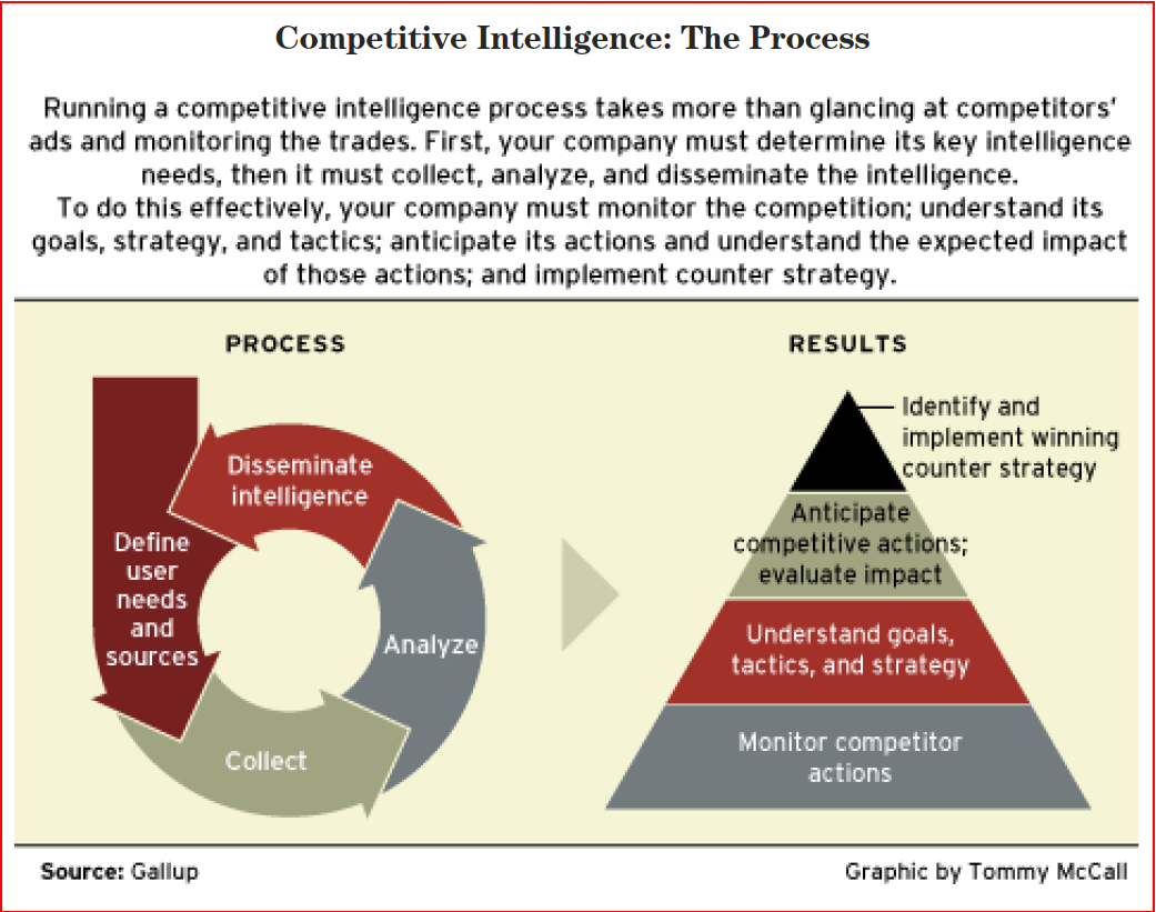 competitive intelligence research