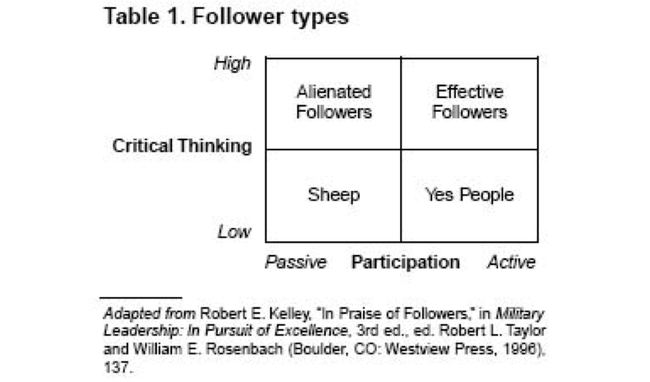 essay on followership Not obedience but followership tags: we suggest that it can instead be understood as an act of engaged followership that flows from social identification with.