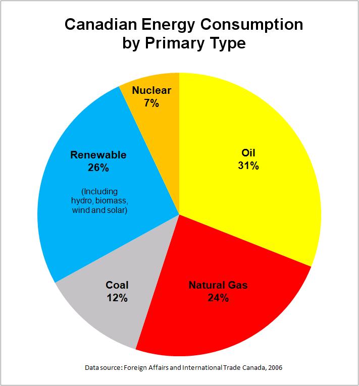 energy consumption in canada