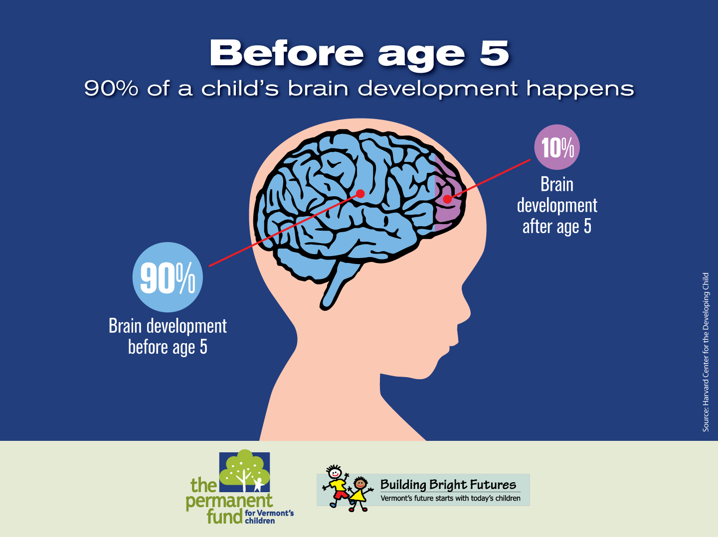 Pictures for baby brain development
