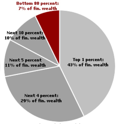 the unequal distribution of wealth in america