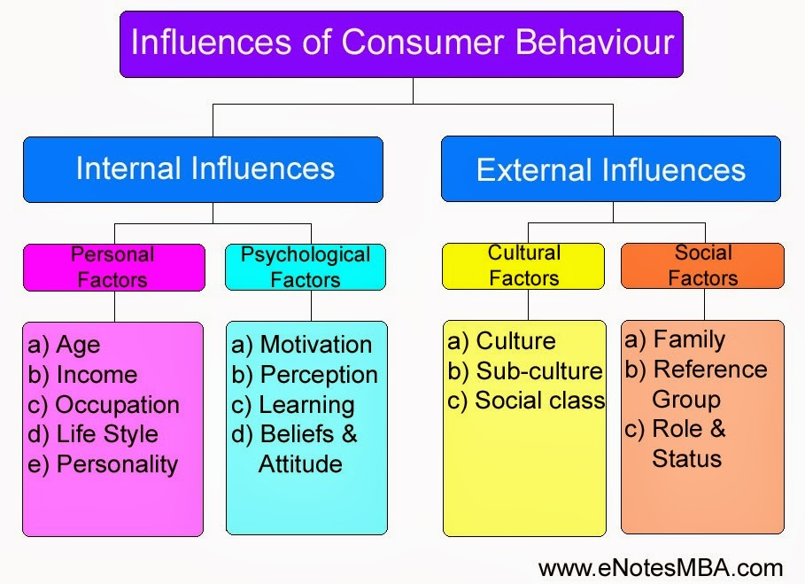 influence of advertising on consumer behavior The paper then concludes with marketing implications in the field of advertising and how to use this knowledge in a way to influence consumer behavior the way it should be intendedas a business.