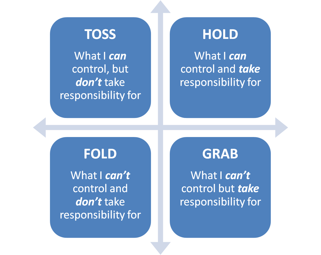how to take control of your responsibilities Do you often fail to take responsibility for your mistakes here's how you can take that crucial first step - and the benefits of acknowledging your mishaps you get home and rather than take responsibility for your oversight, you how to take control of your morning and have better days.