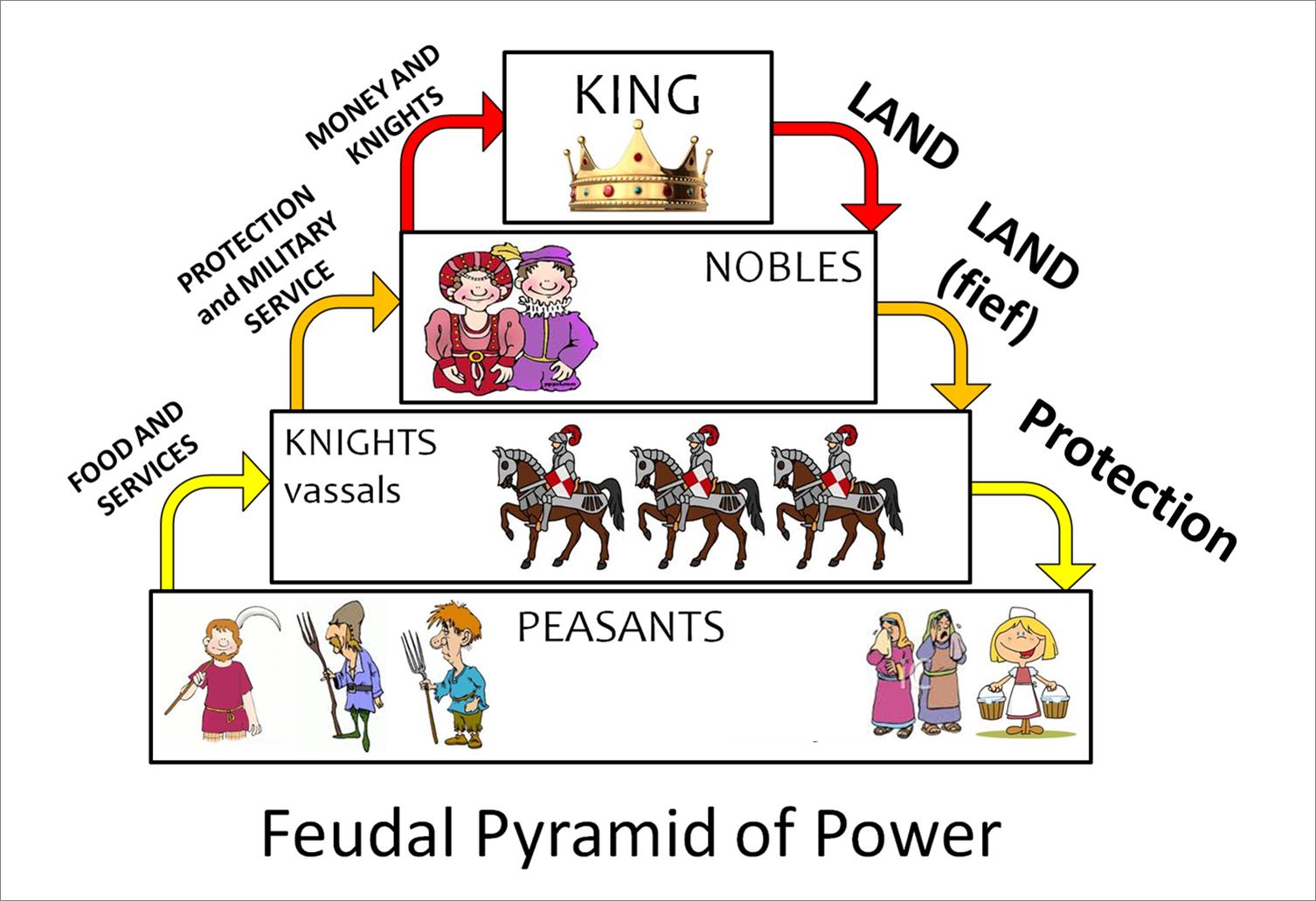 Rome Feudal System Diagram 526kenmo Lpde
