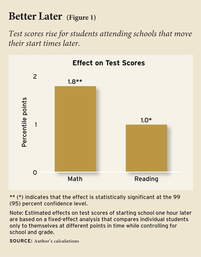 essays schools starting later Results from two minnesota schools show that the later school day start time over three years will lead to improved attendance, increase in continuous enrollment, less tardiness, and students making fewer trips to the nurse (backgrounder: later school start times.