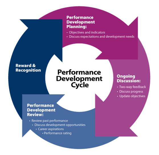 a reflection on the personal learning goals in business performance management Human resources line of business goals into results performance management focuses and organizational performance matters necessary to.