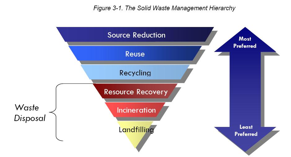 essay on management of waste materials Free essay: garbage, recycling, and waste management there are already ways of getting rid of garbage so people won't have to see it or smell it for example.