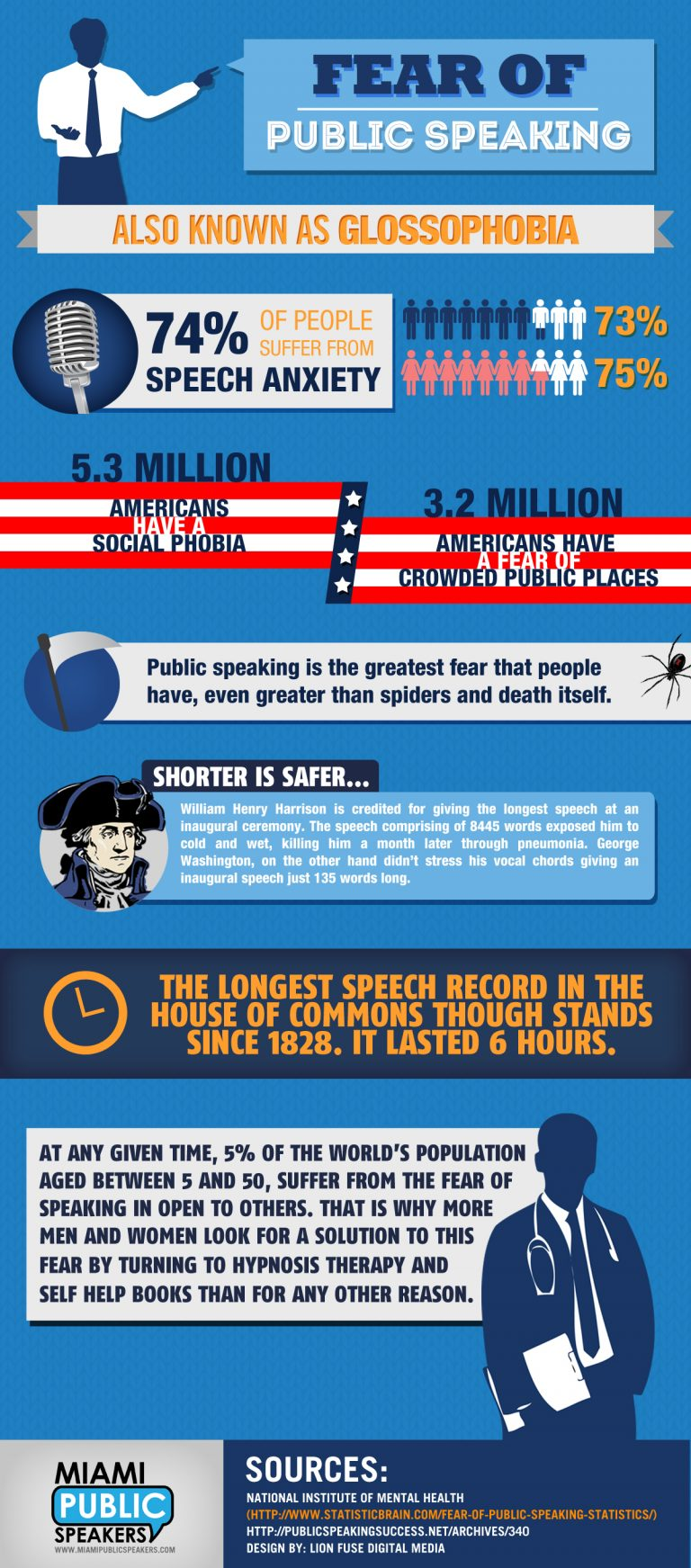 fear of public speaking Glossophobia, also known as the fear of public speaking, is an all-too common phenomenon that millions of people around the world struggle with this condition is just one type of social phobia that has the potential to significantly affect your personal and professional relationships, as well as your overall quality of life.