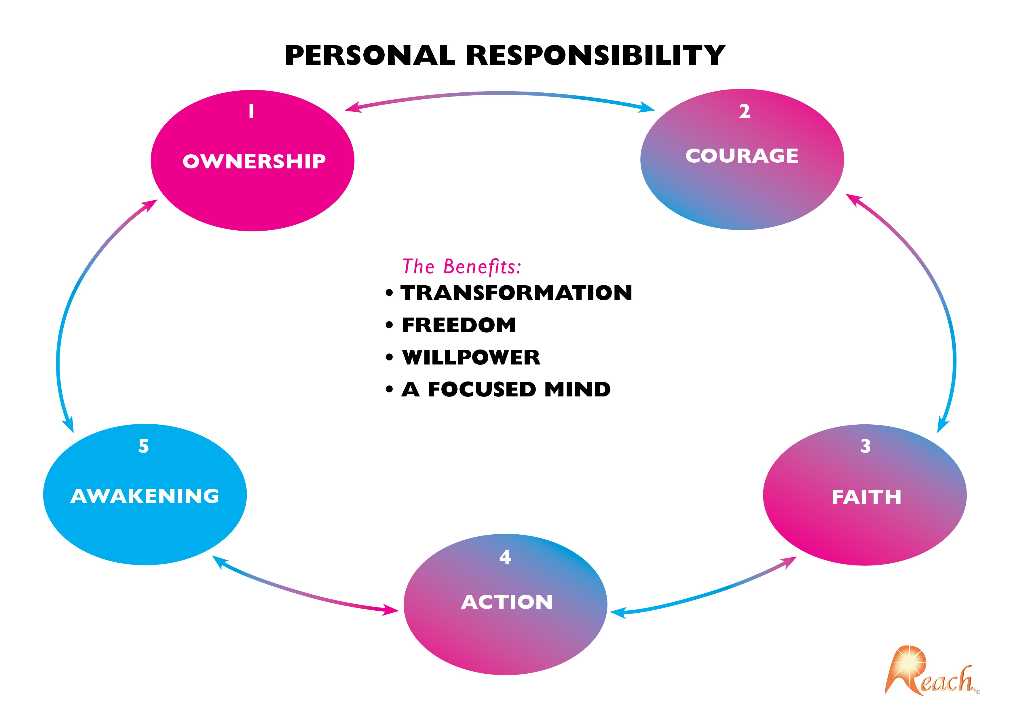 essay on personal responsibility Get access to personal responsibility essay essays only from anti essays listed results 1 - 30 get studying today and get the grades you want only at.