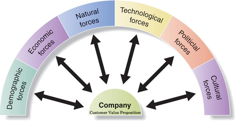 environmental and economic factors for tyres (a) business environment is the sum total of all factors external to the business firm and that greatly influence their functioning (b) it covers factors and forces like customers, competitors, suppliers, government, and.