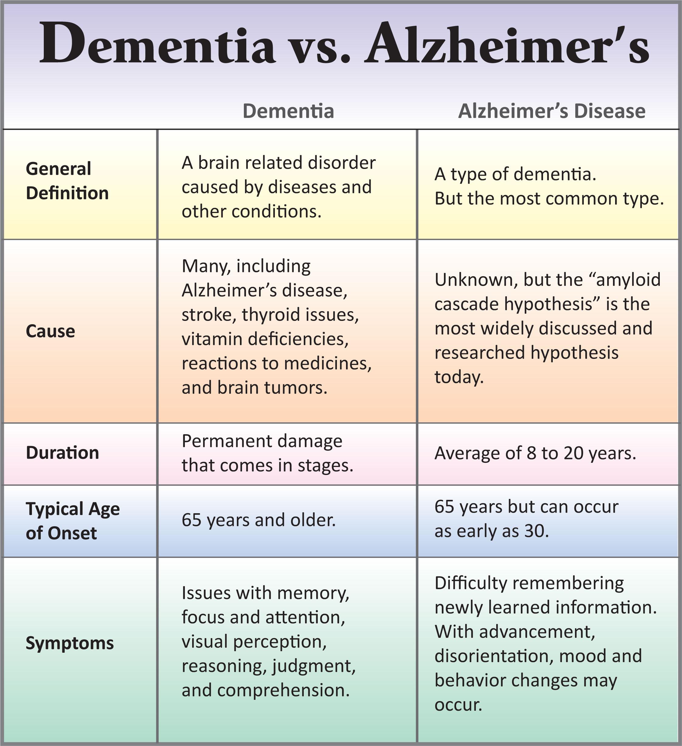 dementia vs alzheimer's disease