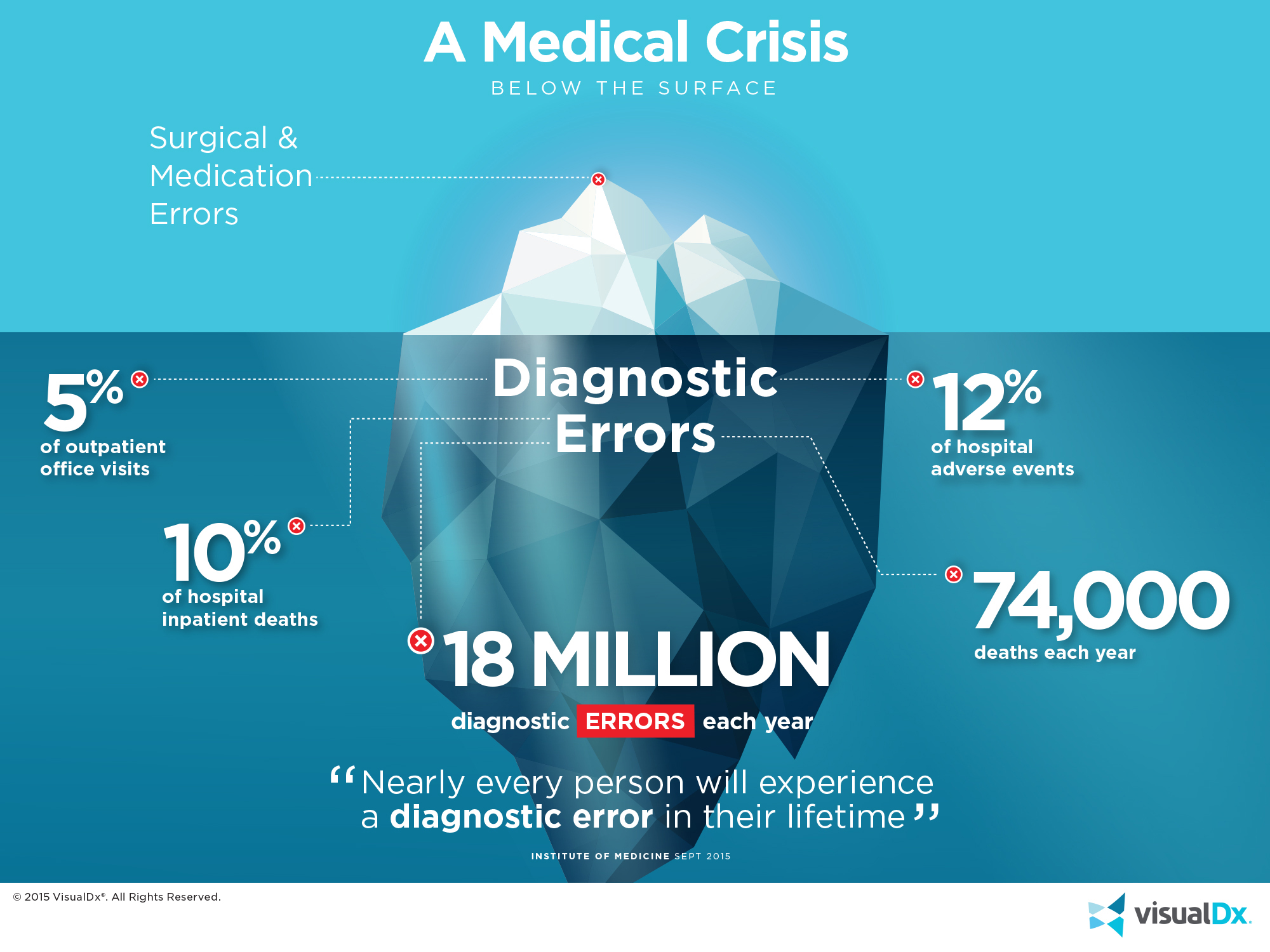 medical error Washington, dc, october 23, 2013 – new research estimates up to 440,000 americans are dying annually from preventable hospital errors this puts medical errors as.
