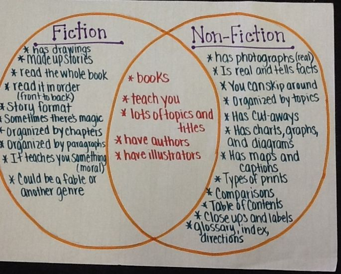 non fiction vs fiction which has greater After students have an opportunity to explore similarities and differences use this book list of fiction and non-fiction titles to create text sets about wolves.