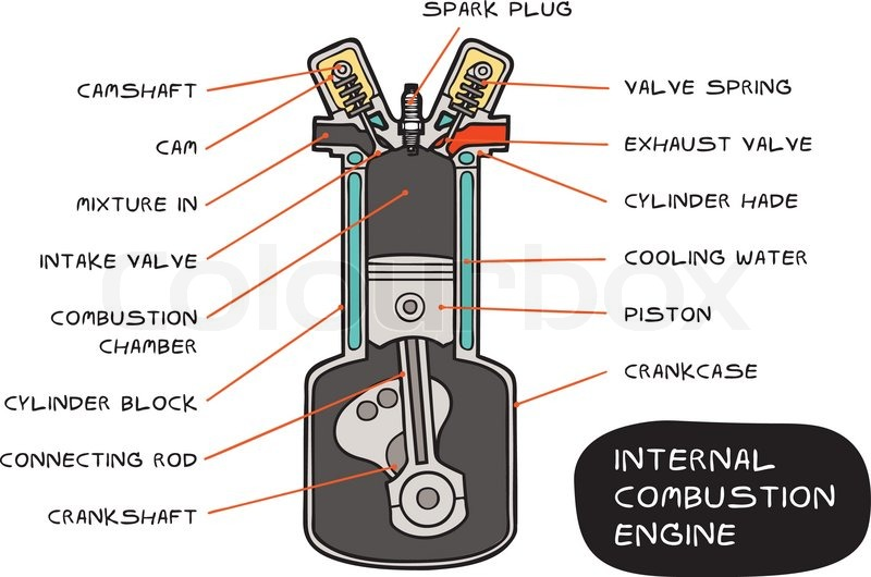 quotes about internal combustion engine  21 quotes