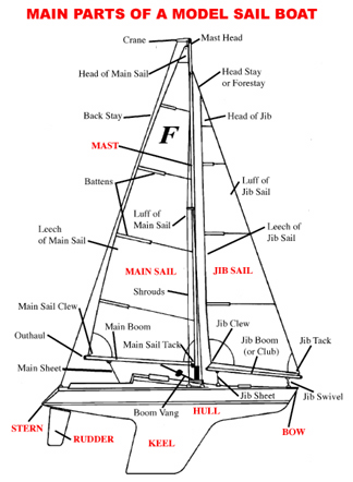 Quotes About Sailing Boat 45 Quotes
