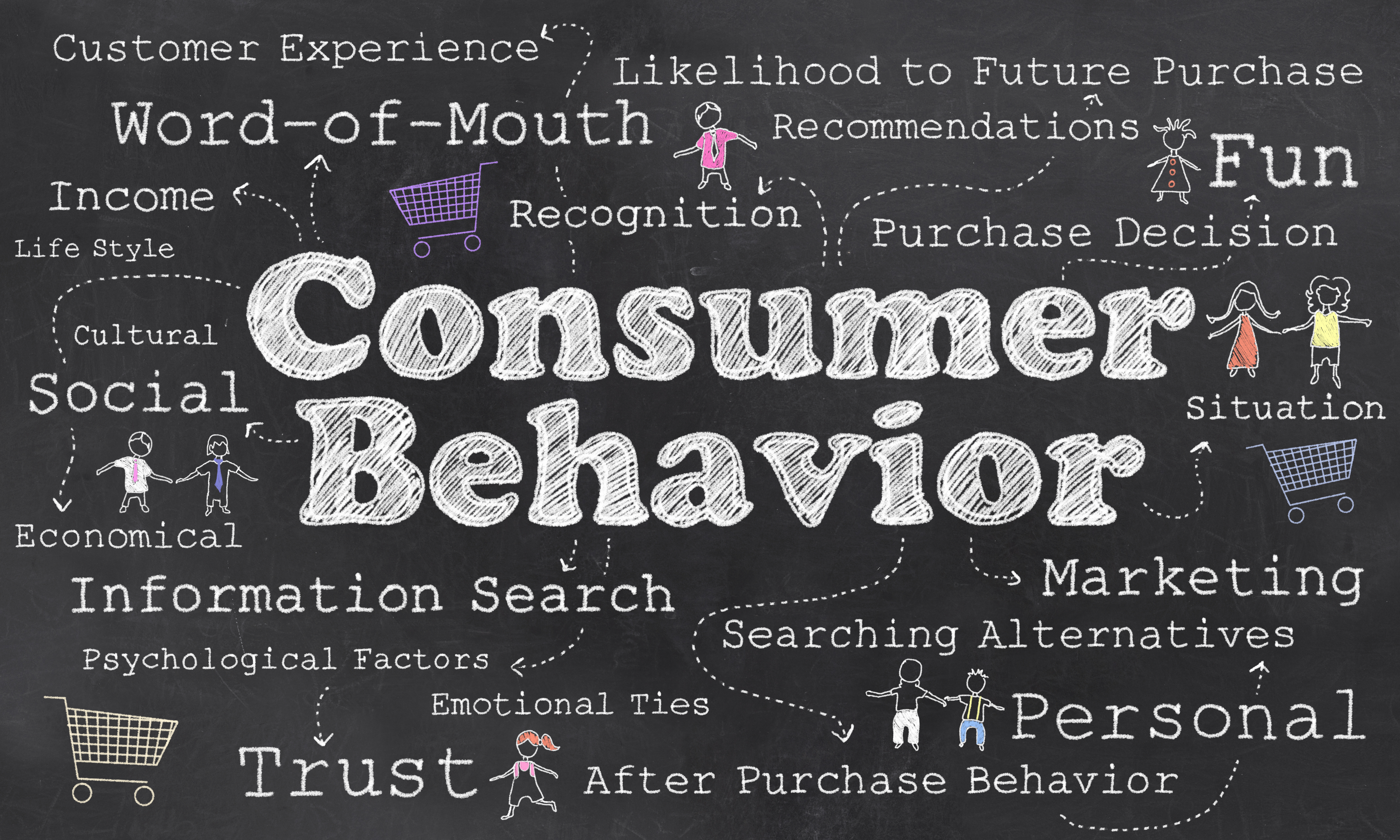 counsumer behavior Six trends that will shape consumer behavior this year this article is by hazel barkworth, cultural insights project director, added value 2014 looks set to be a.