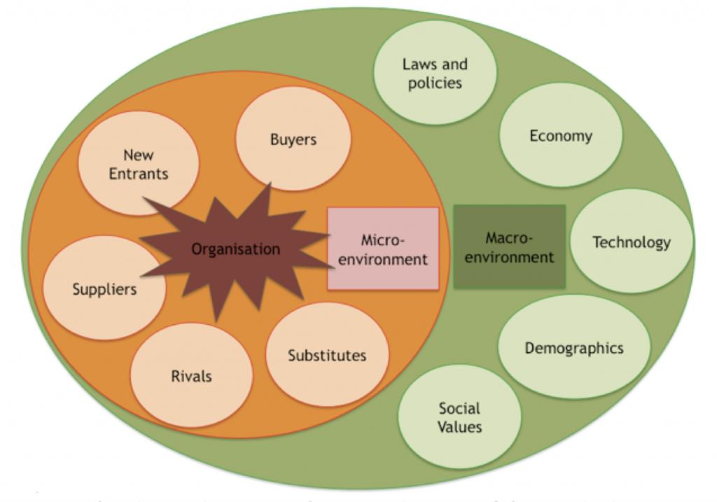 effects of macro enviornment on mineral Home free articles effects of macro enviornment on mineral water top management, finance, research and development, purchasing, operations and accounting make the internal environment of any company.