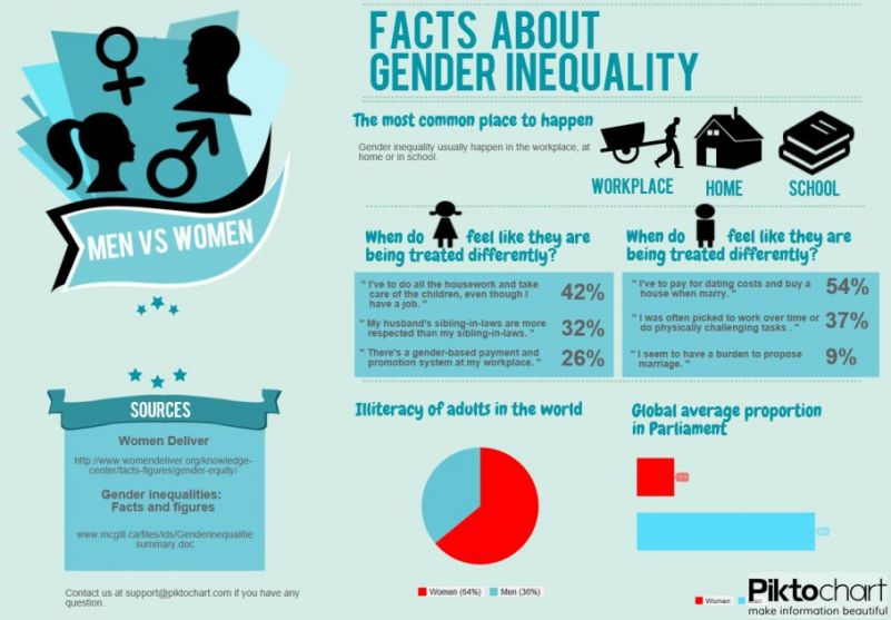the biological physiological and biochemical facts about gender equality University of rhode island digitalcommons@uri senior honors projects honors program at the university of rhode island 2011 love: a biological, psychological and philosophical.